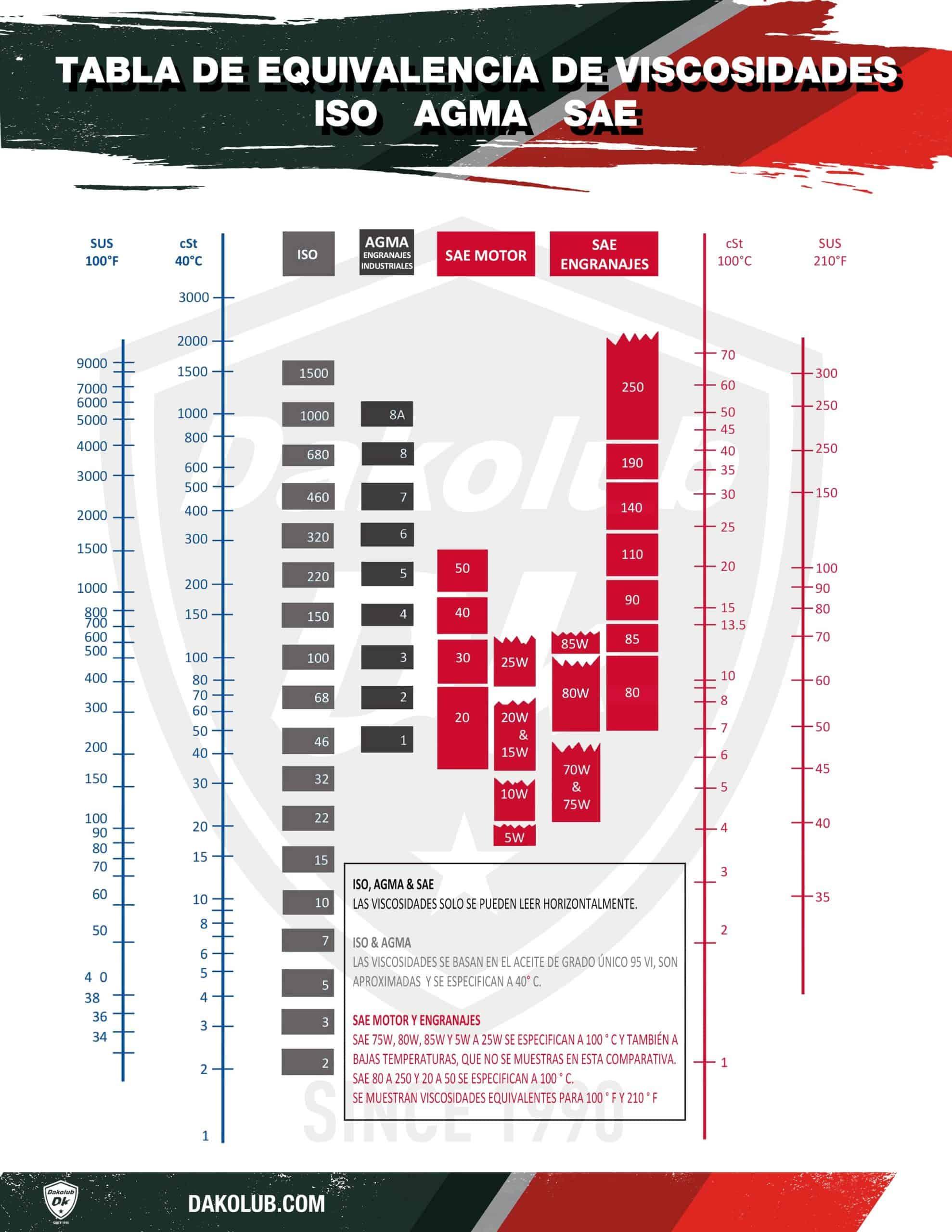 tabla de equivalencia de viscosidades